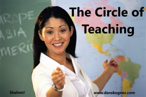 The Circle of Teaching dan skognes motivation blogger speaker teacher trainer coach educator